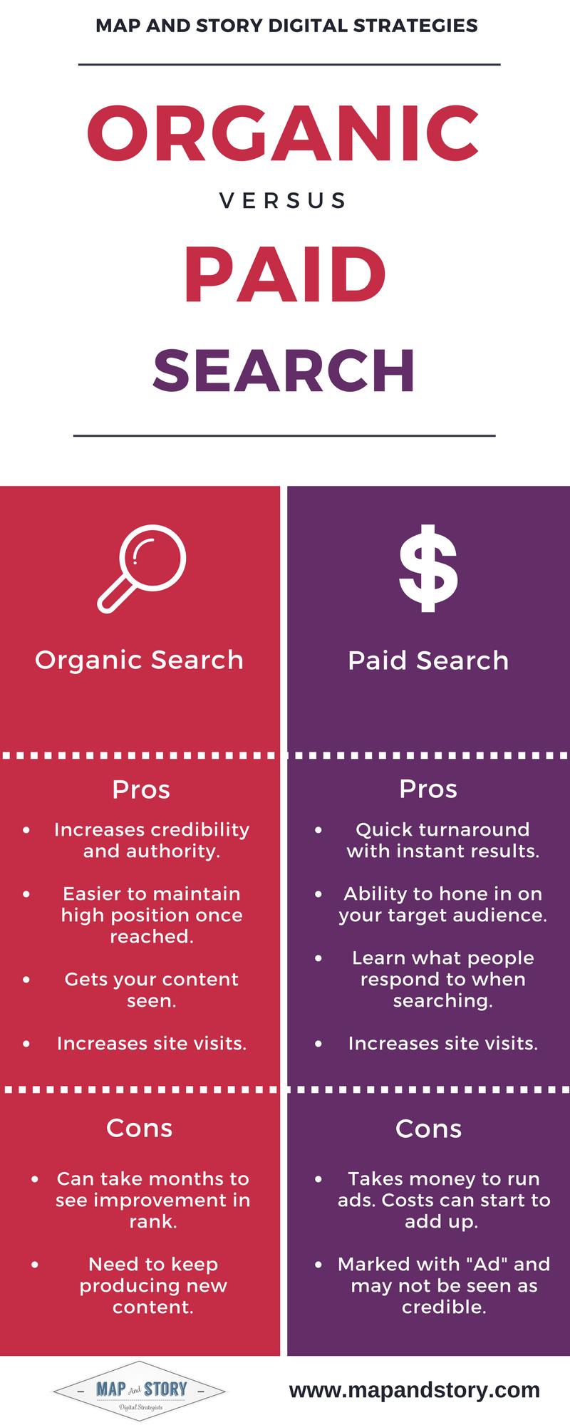 infographic, search, paid, organic, seo, sem