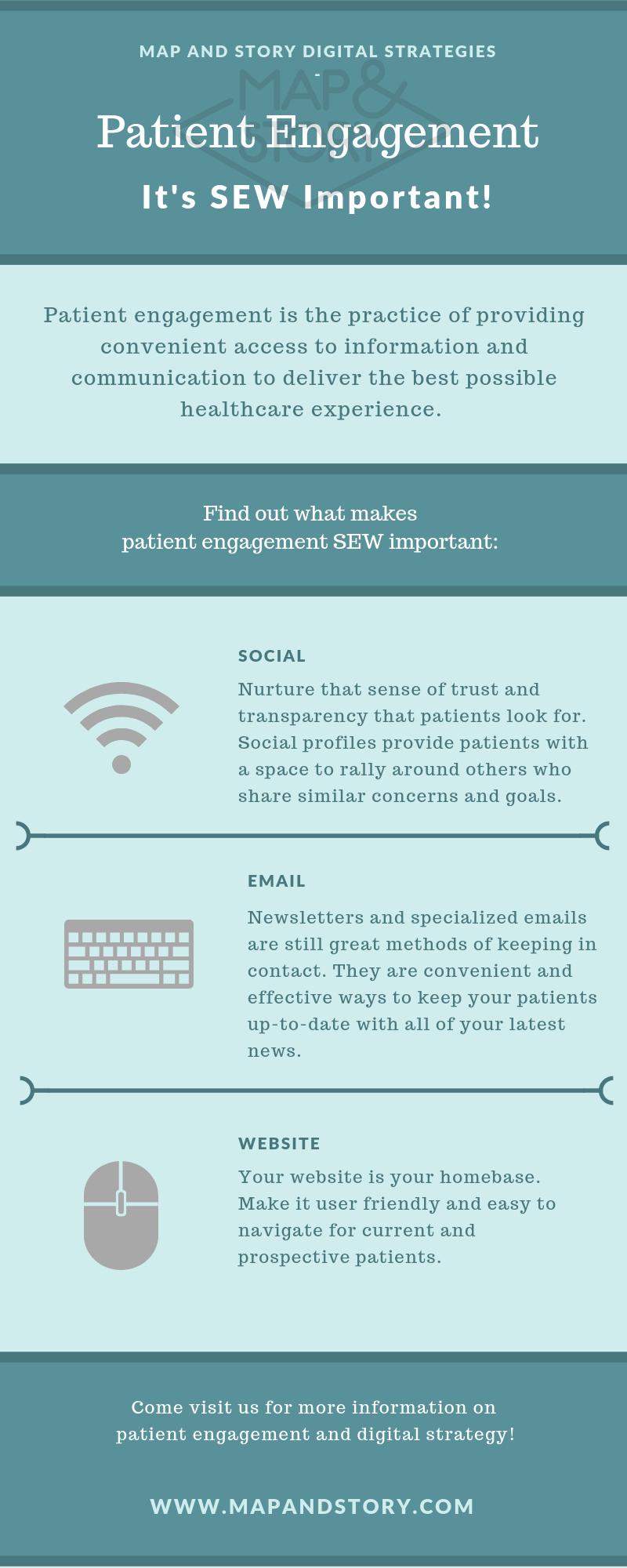 patient engagement, digital strategy