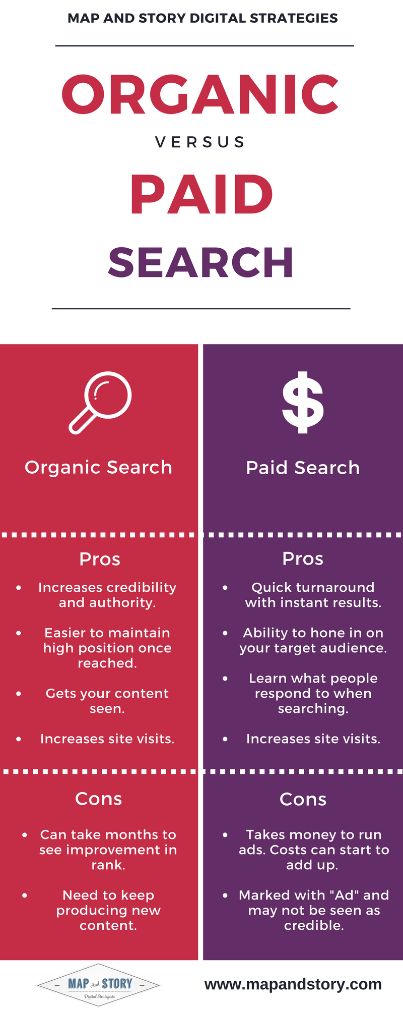 infographic, search, paid, organic, seo, sem